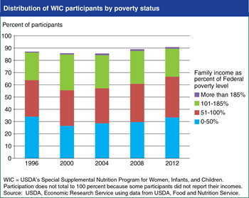 Share of WIC participants with incomes at or below poverty has increased since 2000