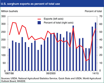 Export market for U.S. sorghum is gaining strength