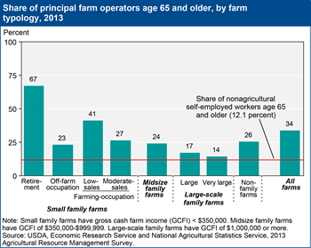One-third of U.S. principal farm operators are at least 65 years old