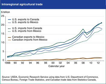 U.S. Agricultural Trade has expanded under NAFTA
