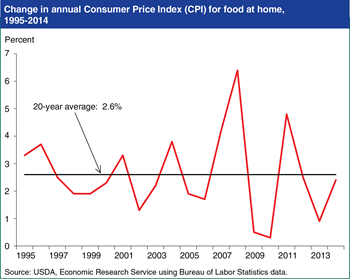 Despite record-high beef prices, 2014 food inflation was close to 20-year average