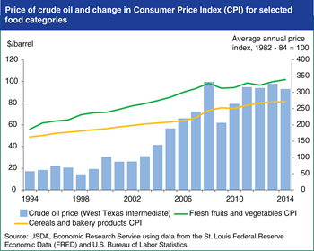 Lower oil prices may temper 2015 food price inflation