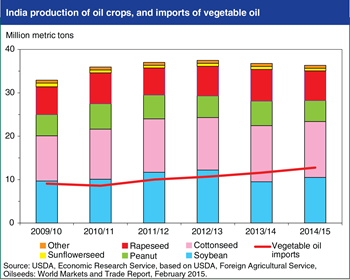 Stagnant India oilseed production is supporting growth in vegetable oil imports