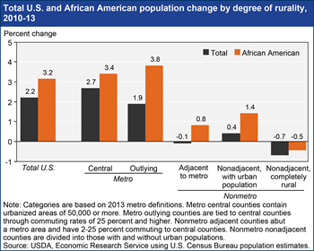 African American population growth rates higher than U.S. average
