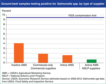 Strict <em>Salmonella</em> standards contribute to safety of school lunches