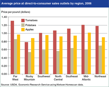 Fresh produce prices at direct-to-consumer outlets vary by region