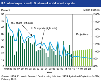 U.S. share of world wheat exports continues to decline