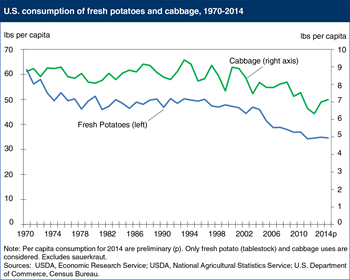 Americans are eating fewer potatoes and less cabbage than previous generations