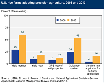 Rice farms are adopting precision agriculture technologies
