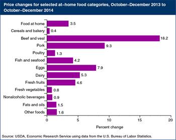 Retail food prices up 3.5 percent at the end of 2014