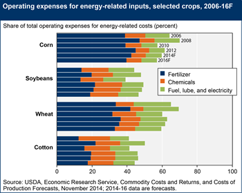 Drop in fuel prices contributes to lower energy-related costs for major crops