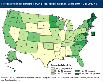 Share of U.S. school districts serving locally produced foods varies by State