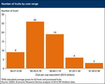 Over 30 retail fruits cost less than 80 cents per cup equivalent