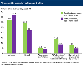 Fast-food purchasers spend more time in secondary eating and drinking outside the home