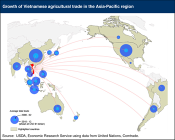 Vietnam's agricultural trade has grown rapidly in the past decade