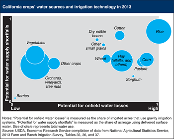 California's irrigation varies by crop
