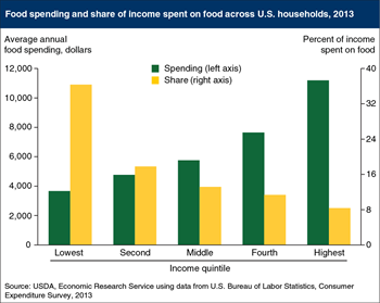 Poorest U.S. households spent 36 percent of their income on food in 2013