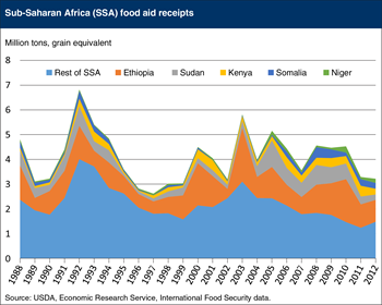 Sub-Saharan Africa food aid receipts variable but declining