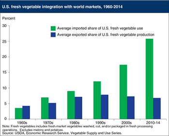 Imports make up a growing share of U.S. fresh vegetable supplies