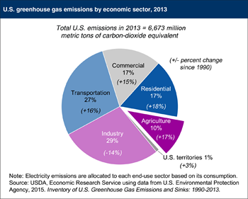Agriculture accounts for 10 percent of U.S. greenhouse gas emissions