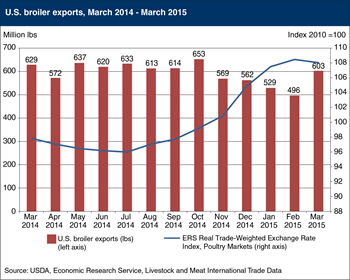 Declining prices for U.S. poultry led to higher-than-expected export shipments