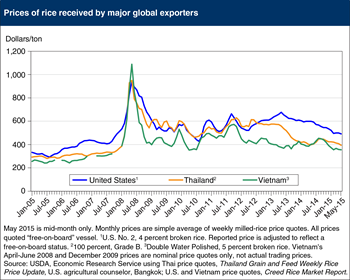 Global rice prices continue to decline