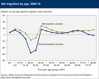 Return migration among young families partially offsets rural population loss