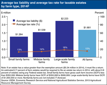Estate tax liability varies by farm size