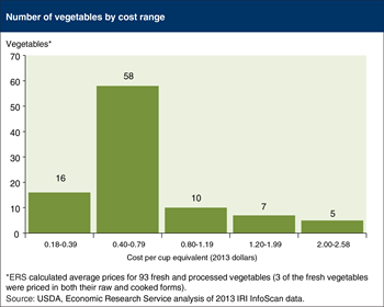 Vegetable costs range from 18 cents to $2.58 per cup equivalent
