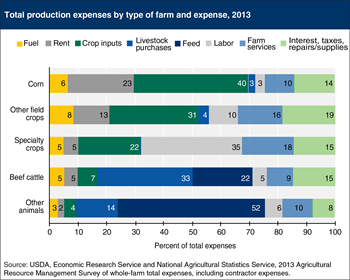 Composition of production expenses varies by farm commodity specialization