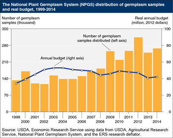 U.S. public sector plays a key role in collecting, conserving, and distributing crop genetic resources