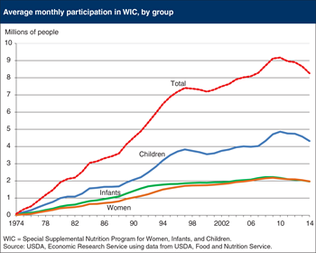 Participation in USDA's WIC program fell for the fourth consecutive year in 2014