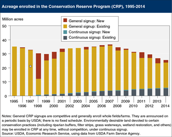 "While total acreage in the Conservation Reserve Program (CRP) continues to decline, land in ""continuous signup"" steadily increases"