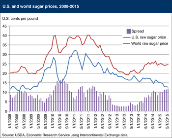 The spread between U.S. and world sugar prices is widening