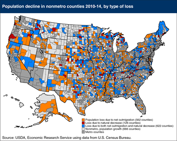 Two-thirds of U.S. nonmetro counties lost population over 2010-14