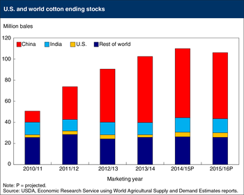 Global cotton stockpiles remain near record-high levels
