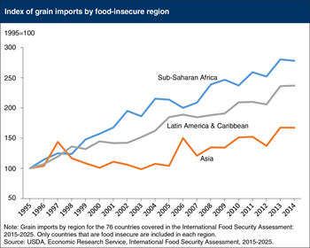 Countries in Sub-Saharan Africa rely more on grain imports to improve food security