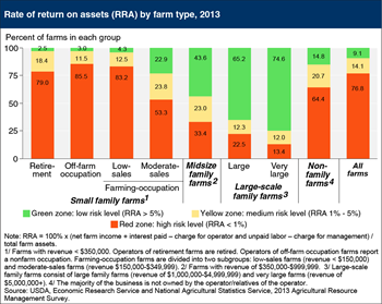 Profitability varies by farm size