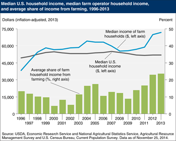 Median income of farm households exceeds that of U.S. households
