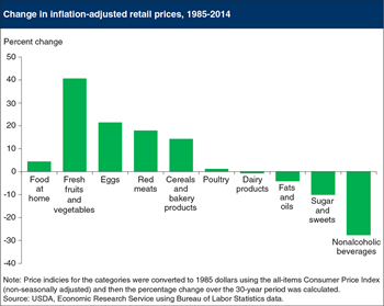 Inflation-adjusted prices for a few food categories have fallen since 1985
