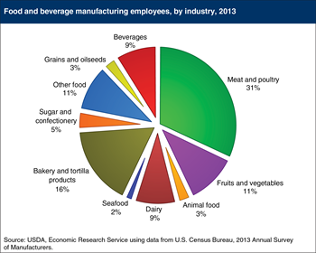 Meat and poultry plants employ 31 percent of U.S. food manufacturing workers
