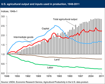 Labor and land inputs have fallen in U.S. agricultural production, use of intermediate goods has risen