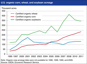 Growth in certified organic field crop acreage has been rapid, but uneven