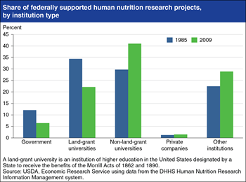 Wider group of universities and institutions conducting federally supported nutrition research