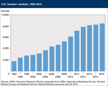 Number of U.S. farmers markets has nearly tripled over the last 15 years