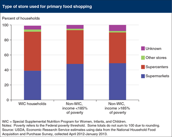 WIC households favor supercenters for their primary grocery shopping