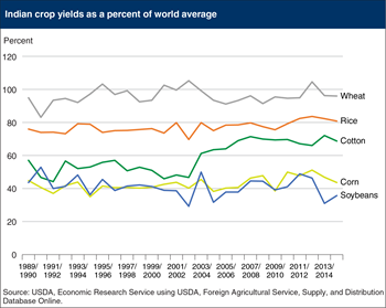 Most Indian crop yields remain below the world average
