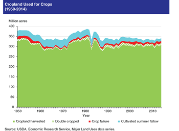 Cropland harvested reaches 17-year high amid decline in crop failure