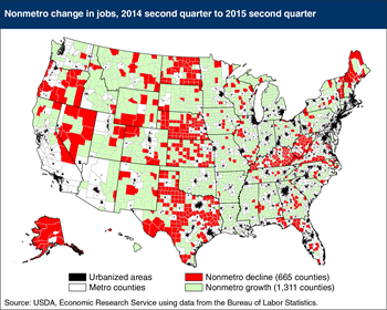 Nonmetro job growth accelerates in 2015, but is unevenly distributed
