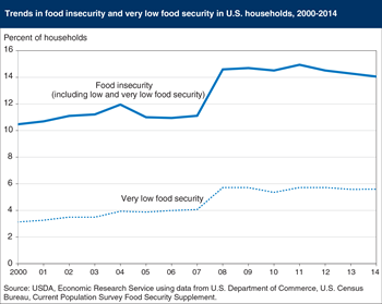 Prevalence of food insecurity in 2014 was essentially unchanged from 2013 and 2012, down from 2011